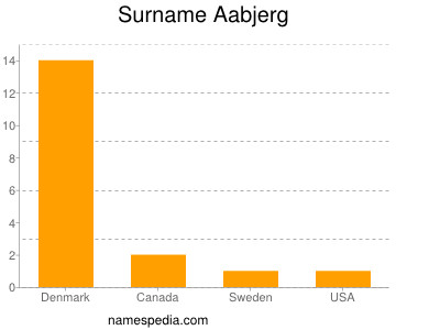 Surname Aabjerg