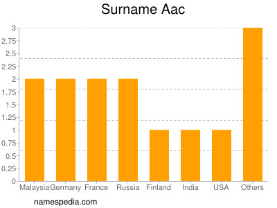 Surname Aac
