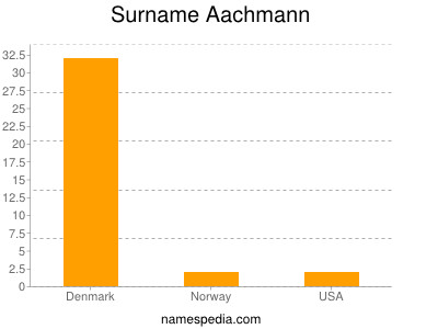 Surname Aachmann