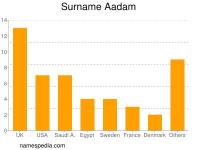 Surname Aadam