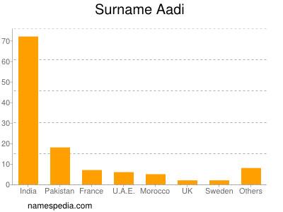 Surname Aadi