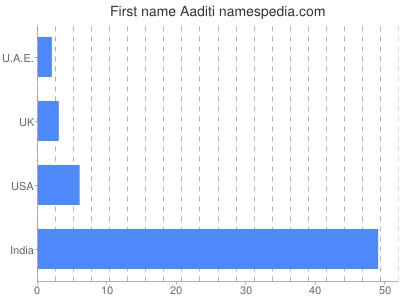 Given name Aaditi