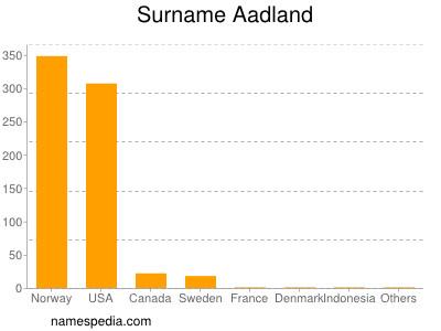 Surname Aadland