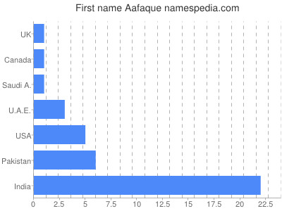 Given name Aafaque