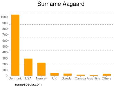 Surname Aagaard