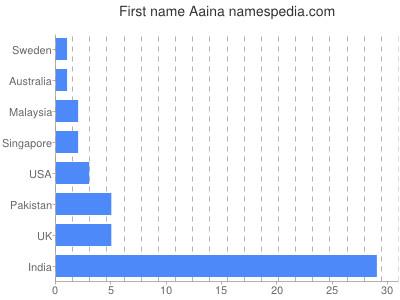Given name Aaina