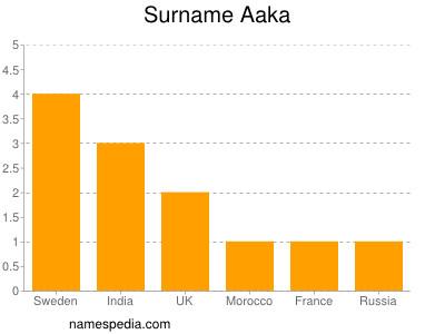 Surname Aaka