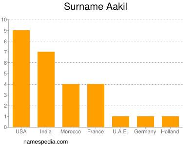 Surname Aakil