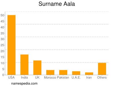 Surname Aala