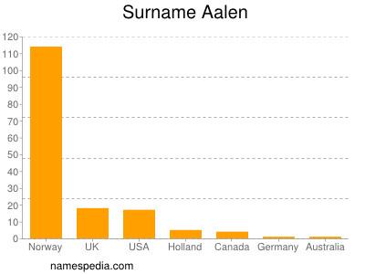 Surname Aalen