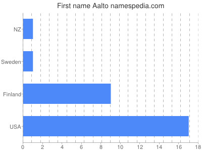 Given name Aalto