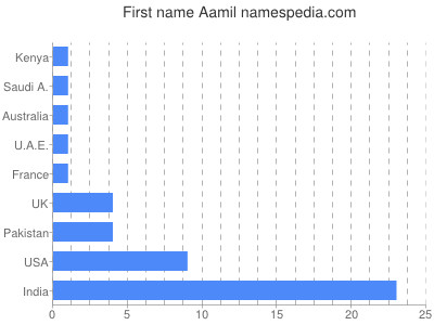 Given name Aamil