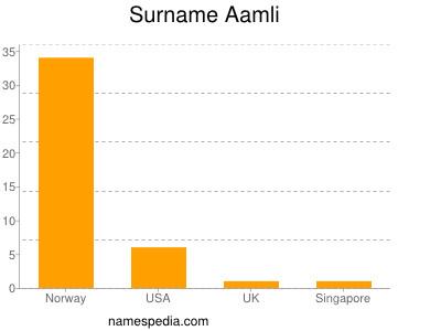 Surname Aamli