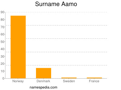 Surname Aamo