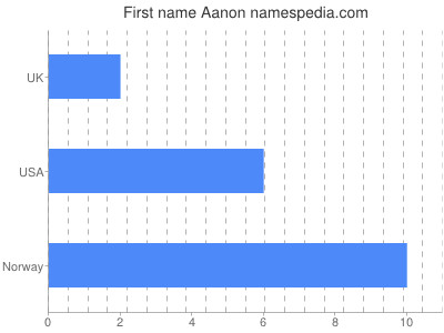 Given name Aanon