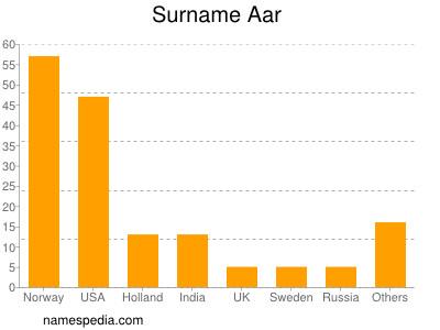 Surname Aar