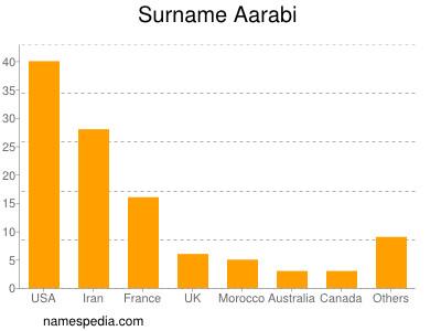 Surname Aarabi