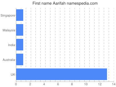 Given name Aarifah