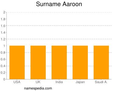 Surname Aaroon