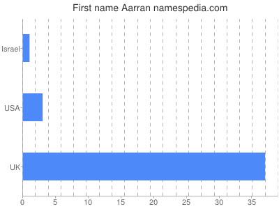 Given name Aarran