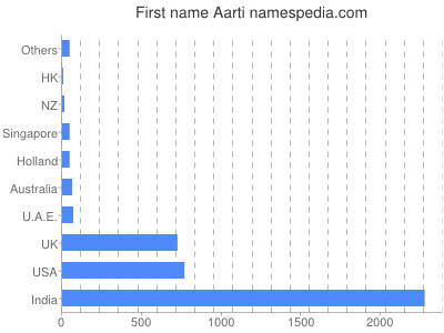 Given name Aarti