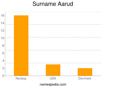 Surname Aarud