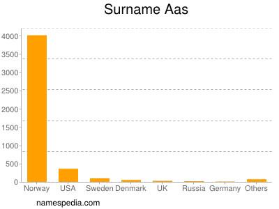 Surname Aas