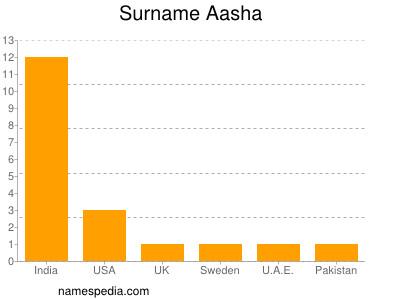 Surname Aasha