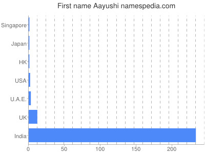 Given name Aayushi