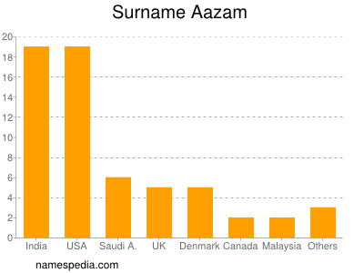 Surname Aazam