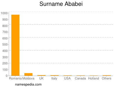 Surname Ababei