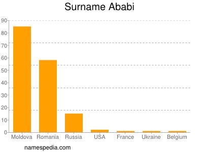 Surname Ababi