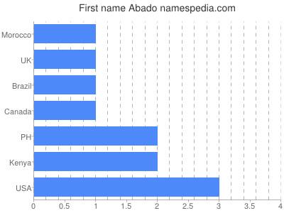Given name Abado
