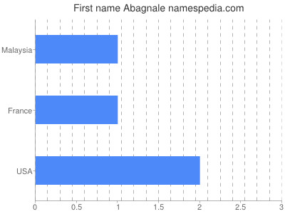 Given name Abagnale