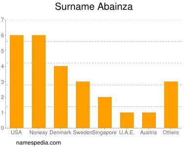Surname Abainza