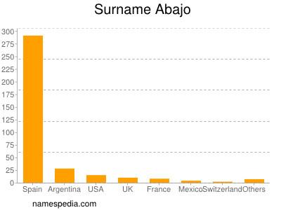 Surname Abajo