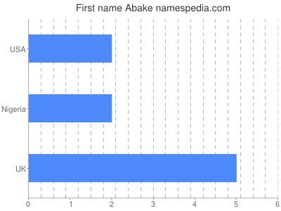 Given name Abake