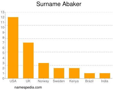 Surname Abaker
