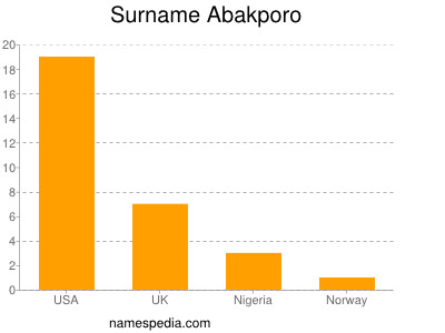 Surname Abakporo
