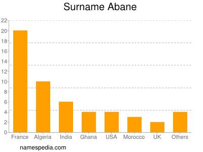 Surname Abane