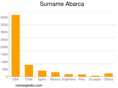 Surname Abarca