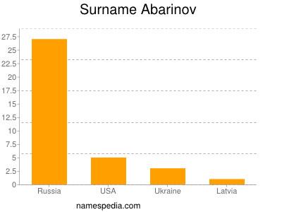 Surname Abarinov