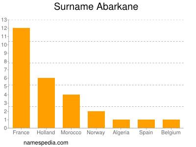 Surname Abarkane
