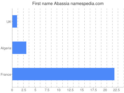 Given name Abassia