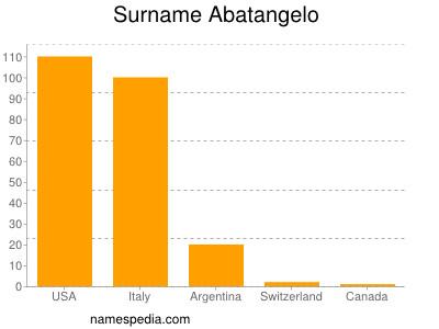 Surname Abatangelo