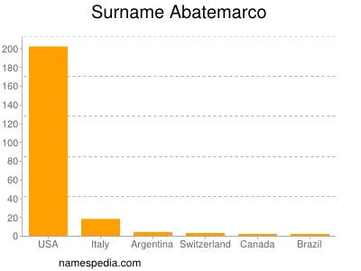 Surname Abatemarco