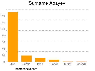 Surname Abayev