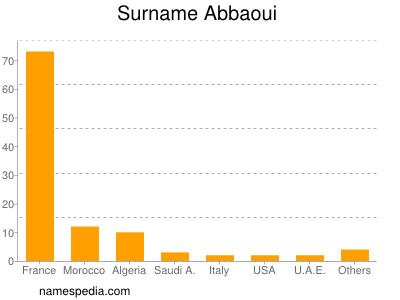 Surname Abbaoui