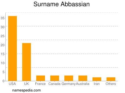 Surname Abbassian