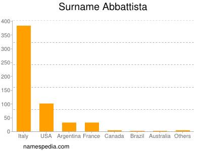 Surname Abbattista